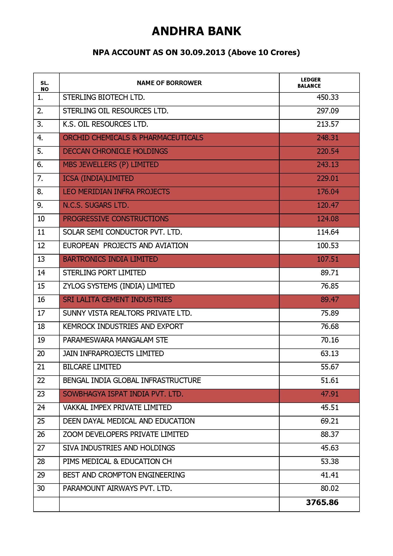 TOP 30  BAD LOANS ANDHRA BANK