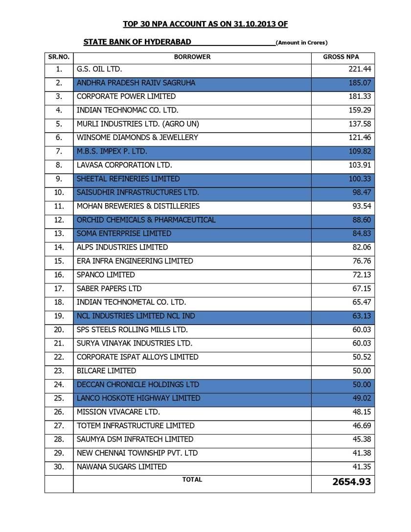 TOP 30 BAD LOANS SBH